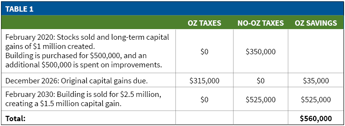 potential tax savings of investing in Opportunity Zones